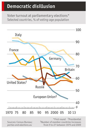 Economist: нещо с демокрацията не е наред