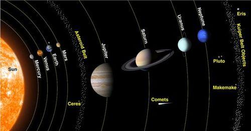 Развенчаният Коперник: Слънцето се върти около Земята? (видео)