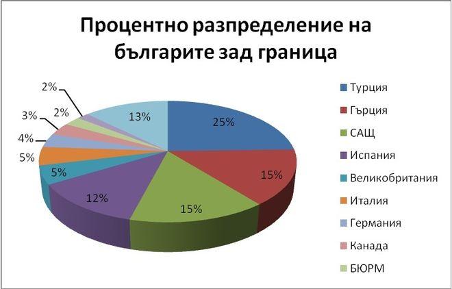 """""""За три години ще върна българите от чужбина!"""""""
