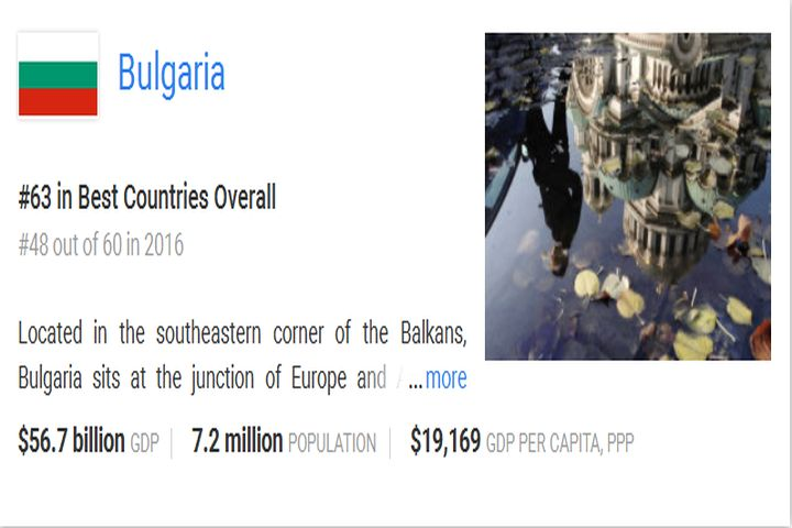 """България се срина от 48-мо на 63-то място в класацията за """"Най-добрите страни в света"""""""