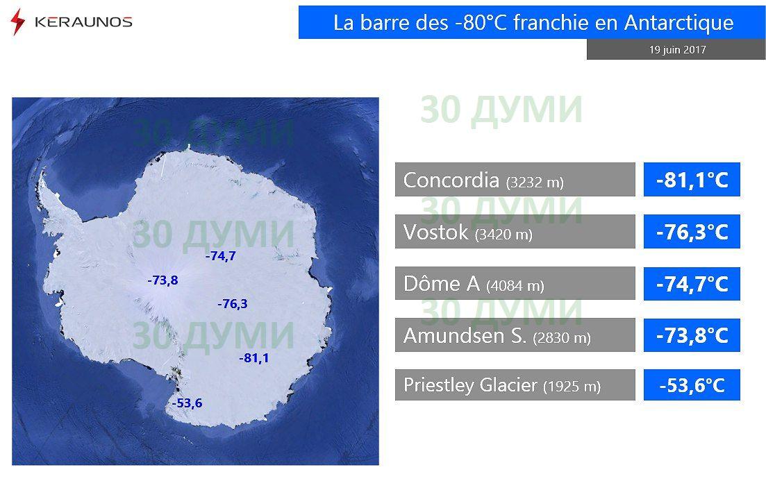 Глобалното затопляне докара в  Антарктида температура  минус 81,1 ° С!