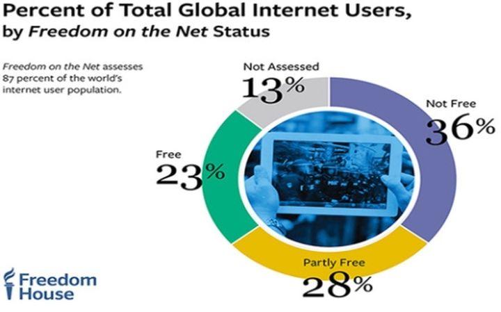 """""""Фрийдъм Хаус"""": Все повече правителства манипулират хората чрез социалните медии и интернет"""
