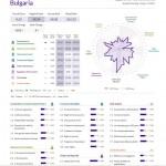 Печално: България падна до 55-то място в световния рейтинг за върховенството на закона и е на последно място в ЕС